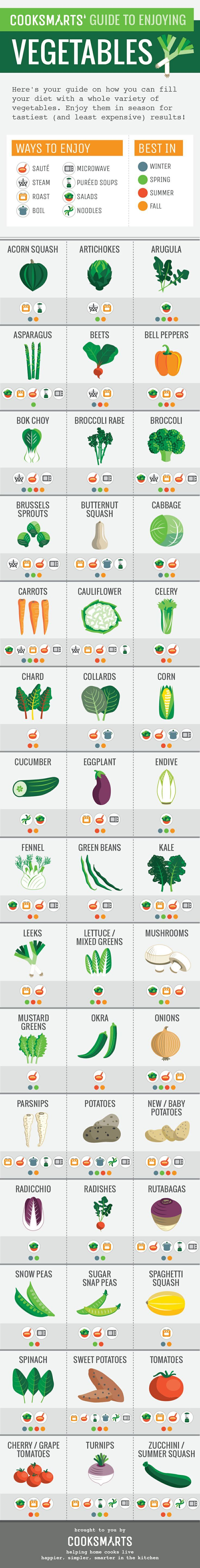Guide To Enjoy Vegetables - Infographic