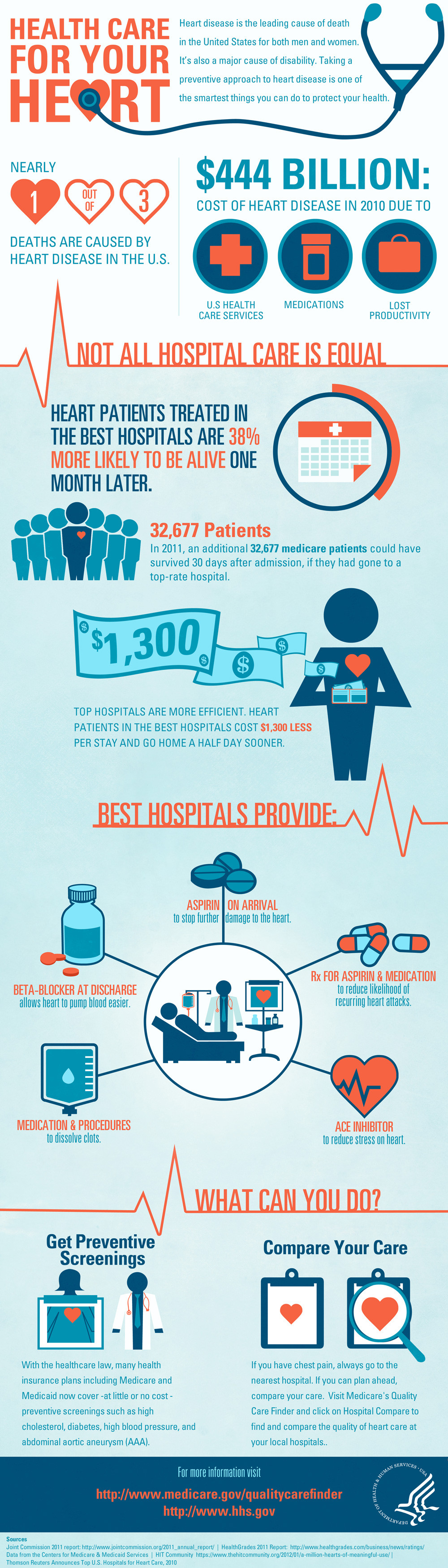 Health Care For Your Heart - Infographic