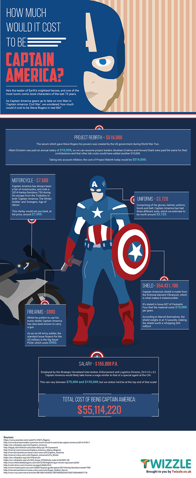 How Much Would It Cost To Be Captain America? – Infographics