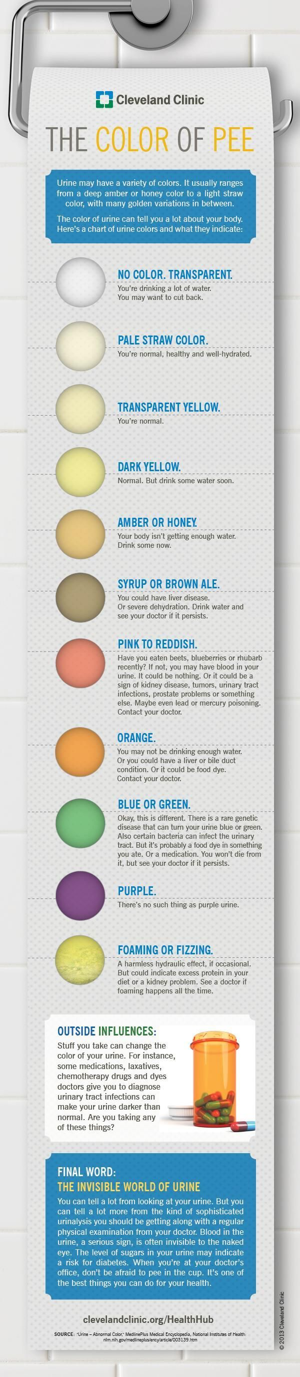 Is Your Pee The Right Color ? - Infographics