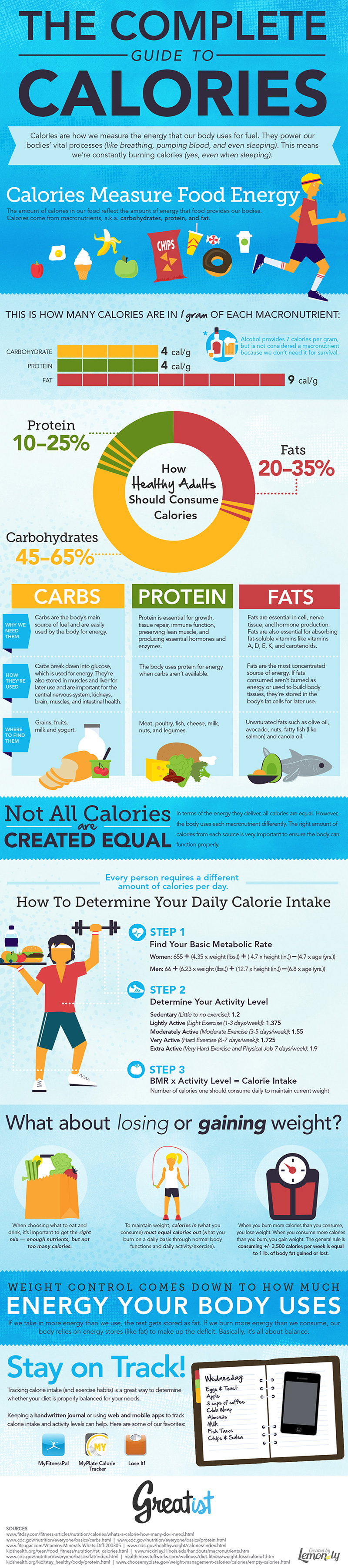 Top Myths About Calories BUSTED!