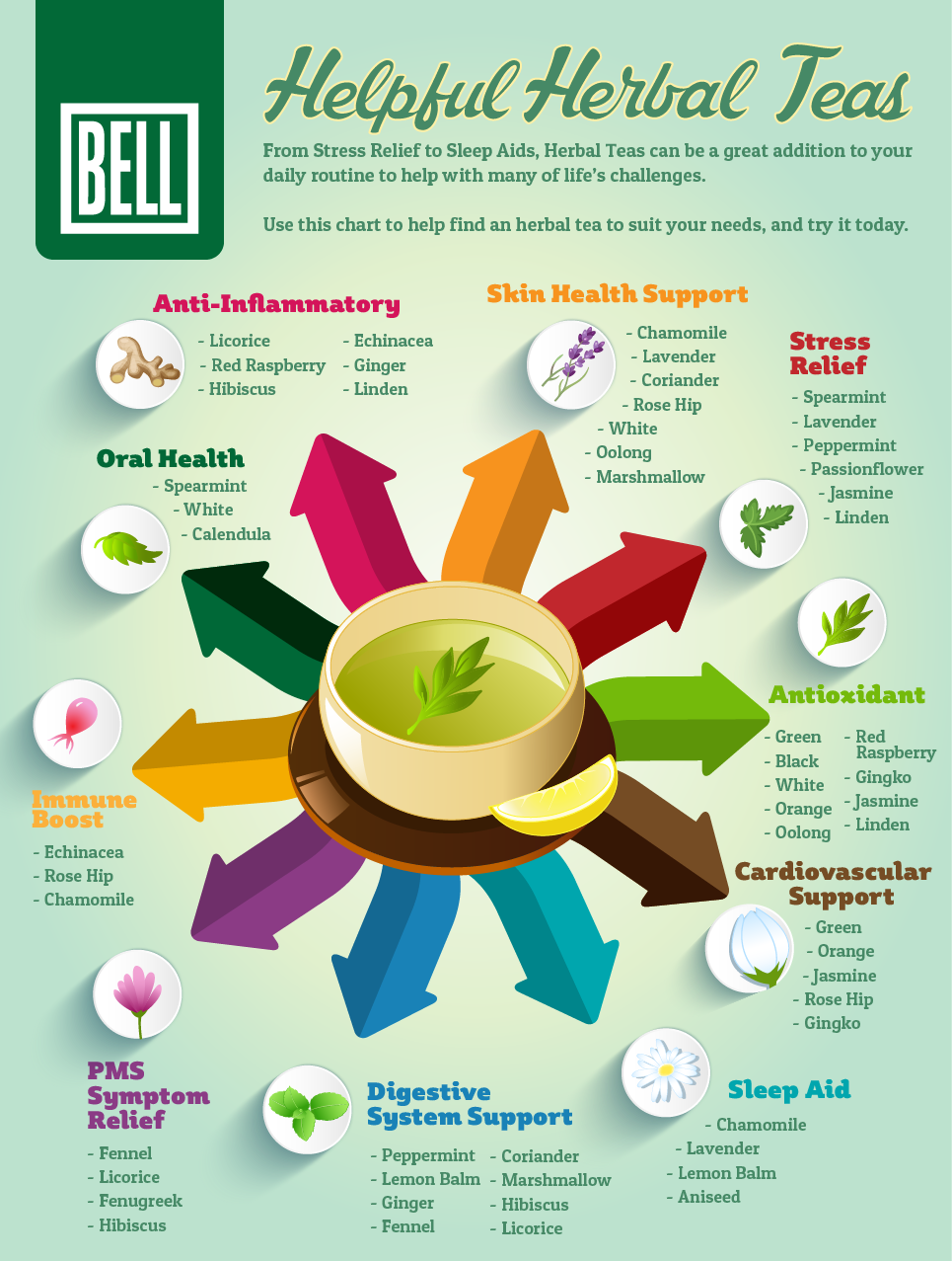 Different Kinds Of Herbal Tea And Their Benefits
