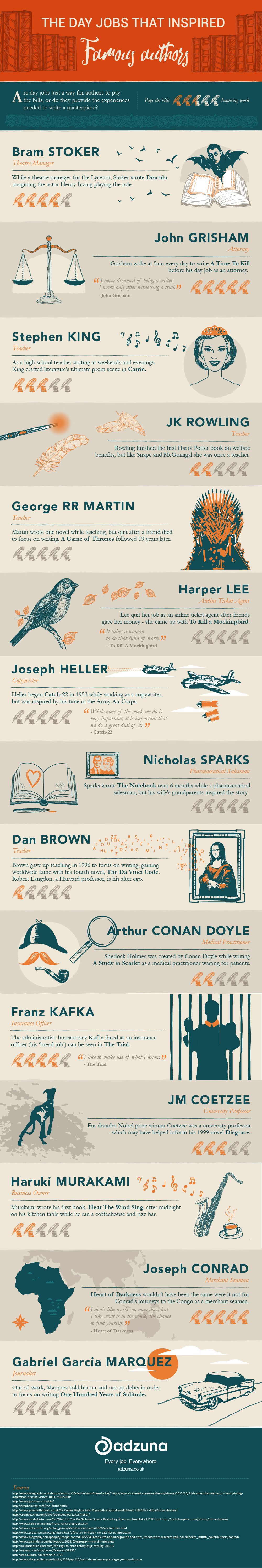 How The Famous Authors Became Famous