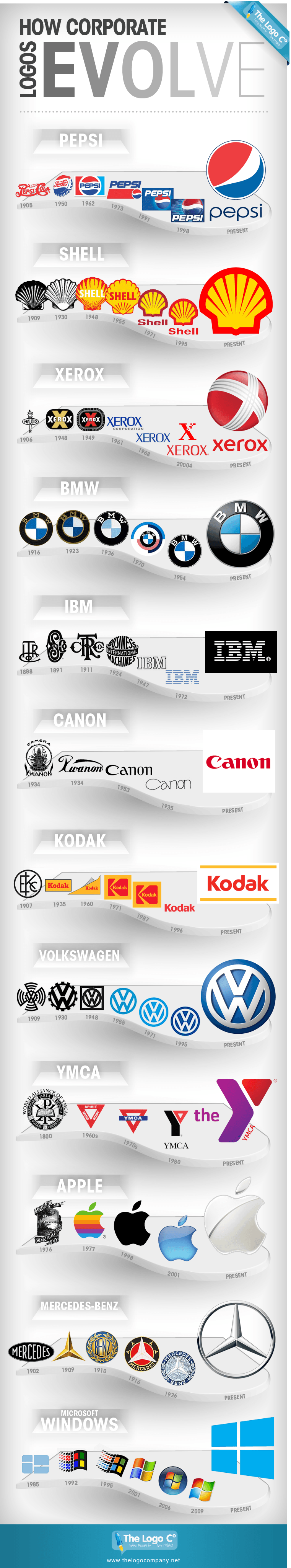 The Interesting Evolution Of Company Logos