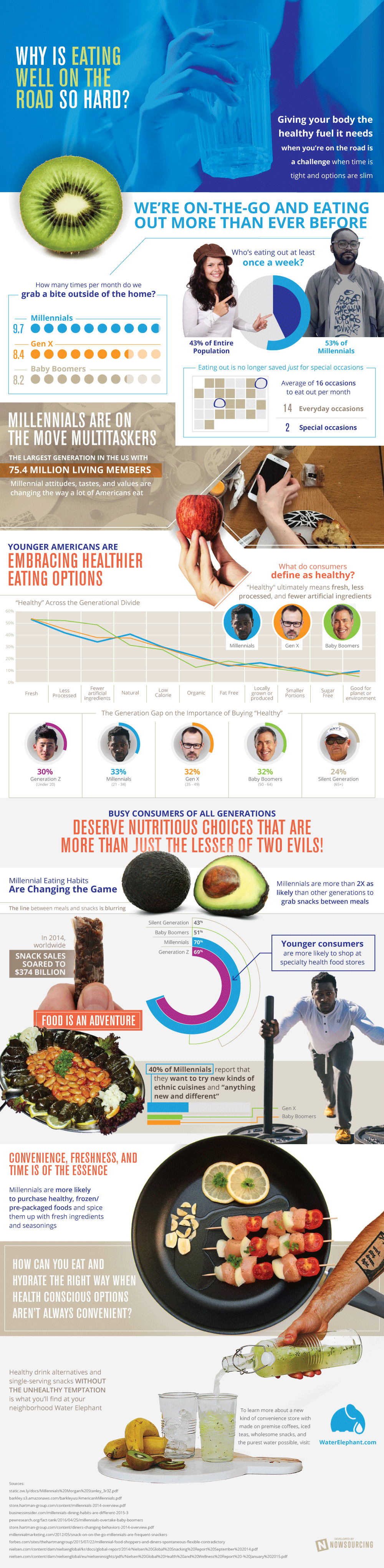 Why Is So Hard To Embrace Healthy Eating? - Infographic