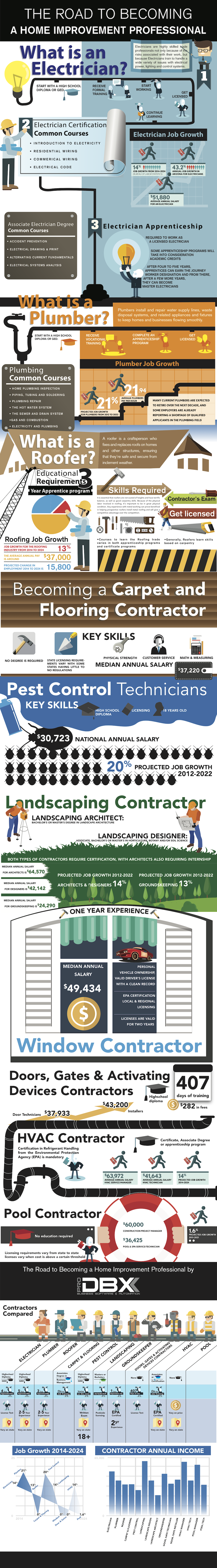 A Guide To Becoming An Home Improvement Professional - Infographic