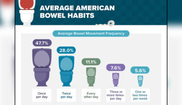 America's Bowel Movement Patterns - Infographic