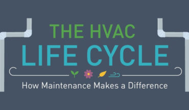 Do NOT Neglect Your Heating, Ventilation, And Air Conditioning Systems - Infographic