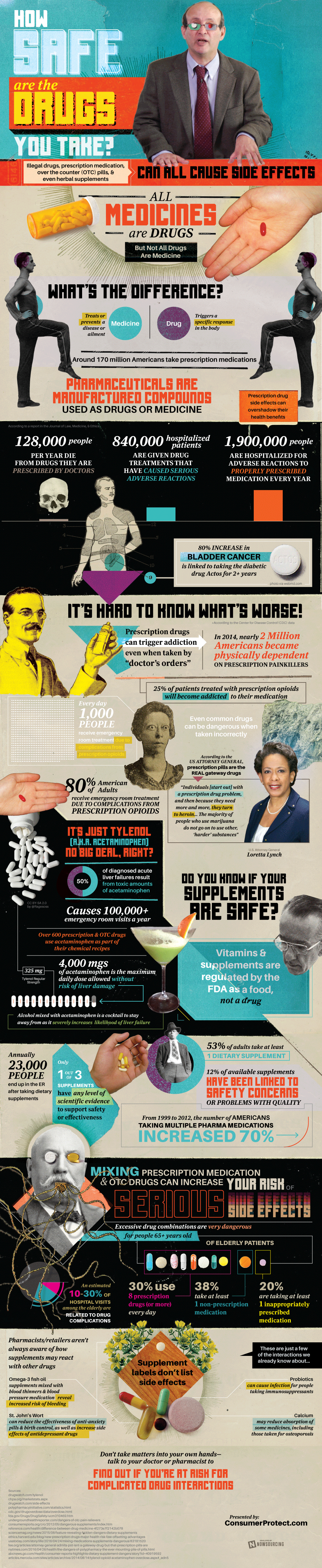 Even Prescribed Drugs Are Dangerous (Shocking News)! - Infographic