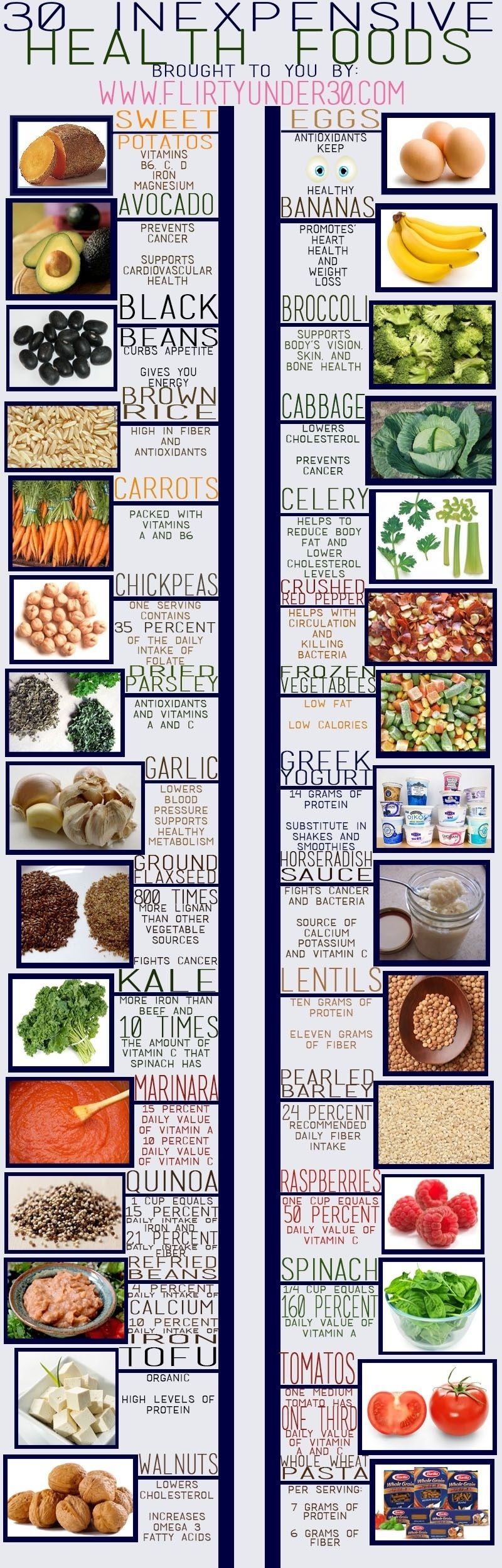 Foods That Are Healthy and Inexpensive - Infographic