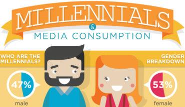 Millennials Media Habits - Infographic
