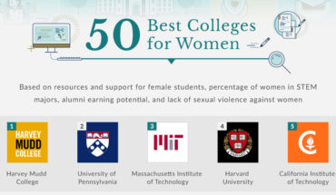 The Best Colleges For Women - Infographic