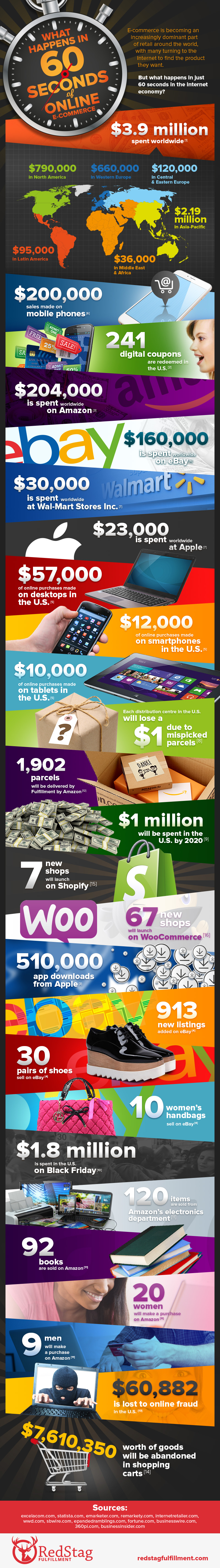 The World Shops This Much Per Minute - Infographic