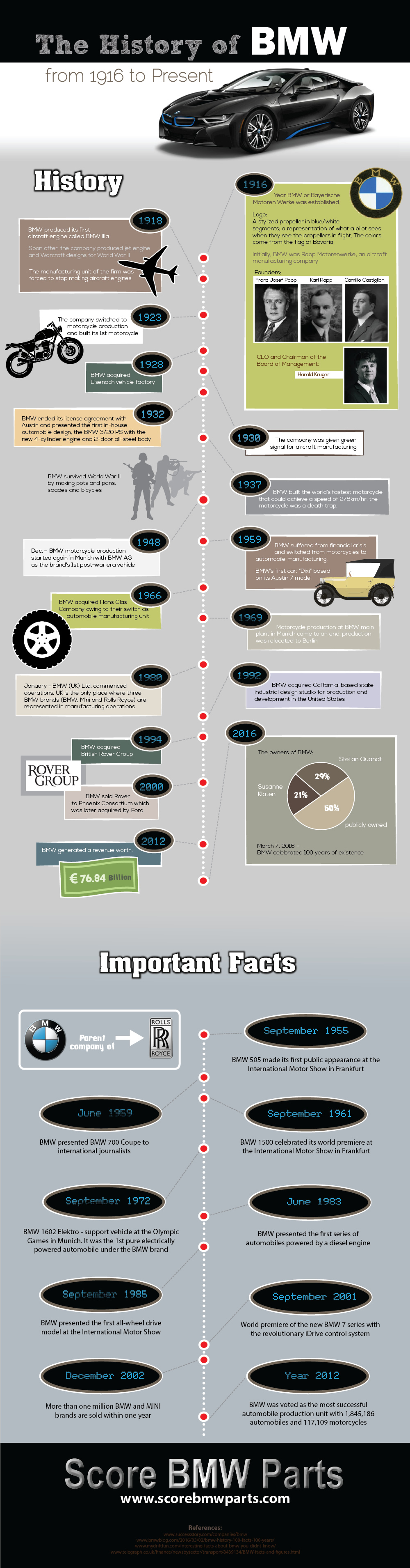 Things You Did Not Know About BMV - Infographic
