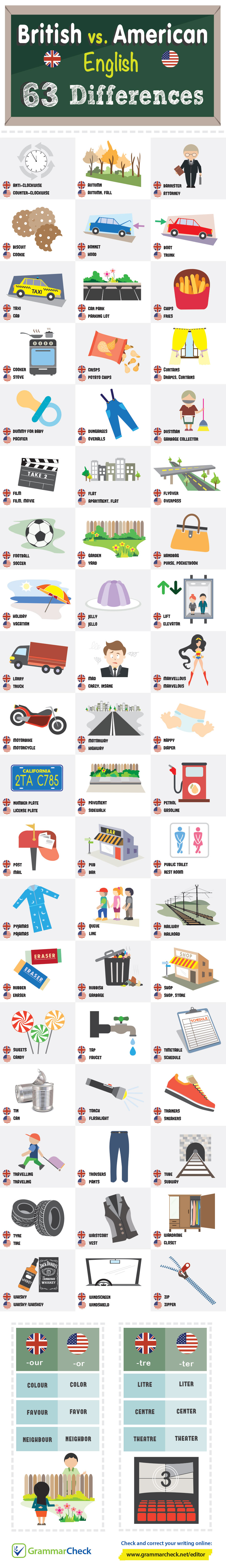 63 Differences Between British English and American English - Infographic