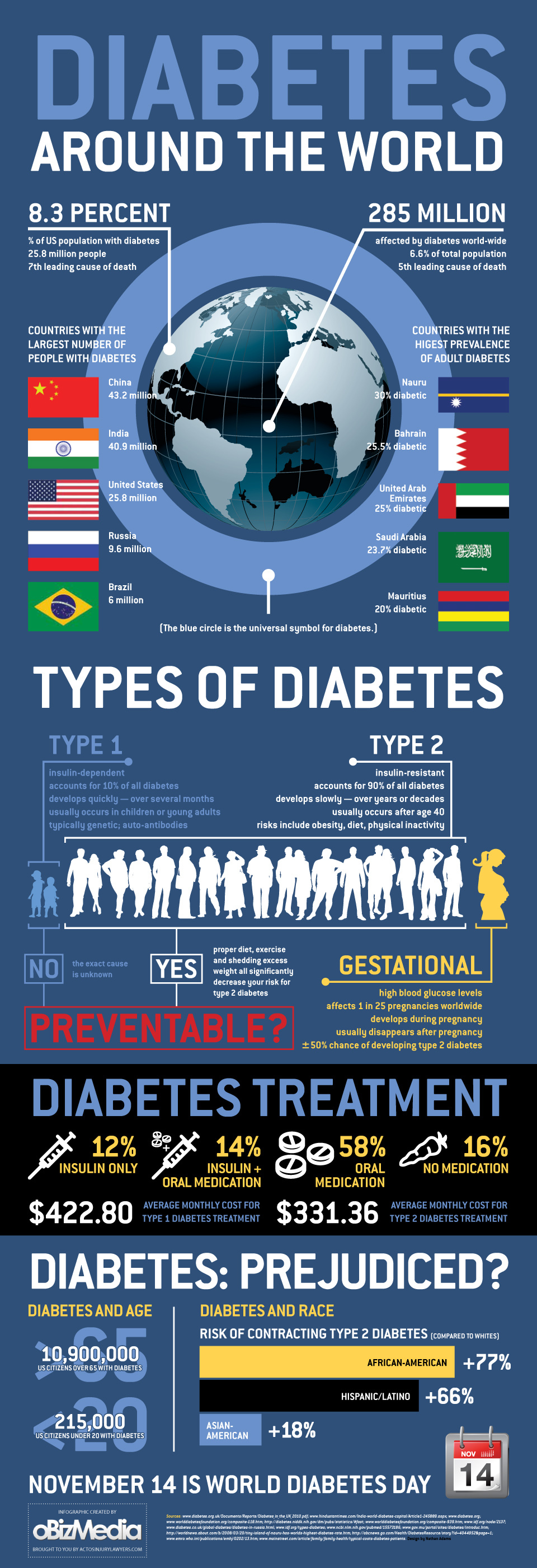 Diabetes Outside Your Country - Infographic