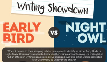 Do Sleeping Habits Affect Your Writing Abilities? (Early Bird Vs Night Owl) - Infographic