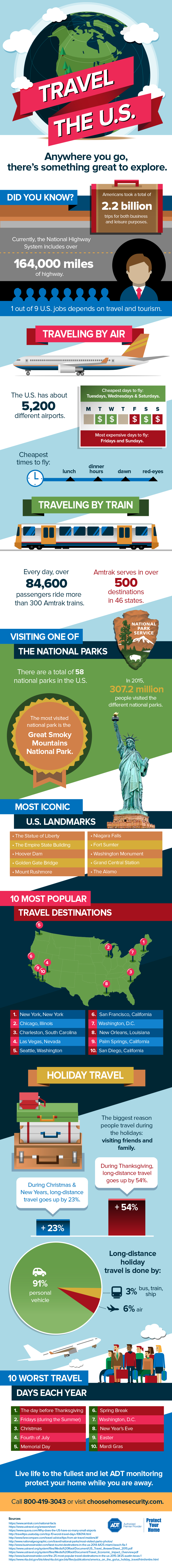 Everything You Need To Know About Traveling The U.S - Infographic