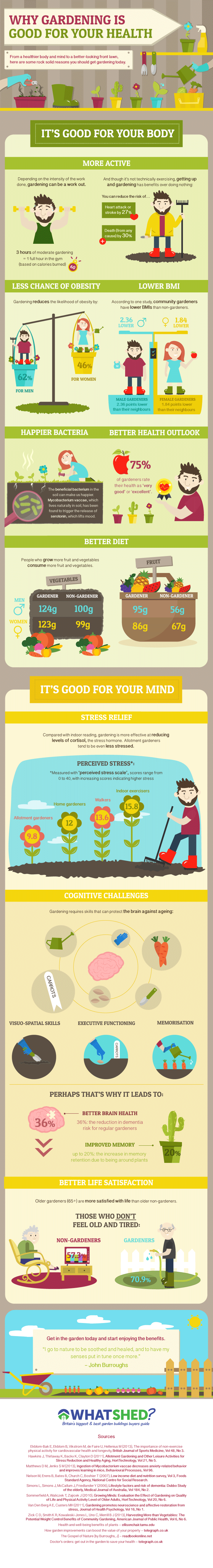 Health Benefits Of Gardening - Infographic