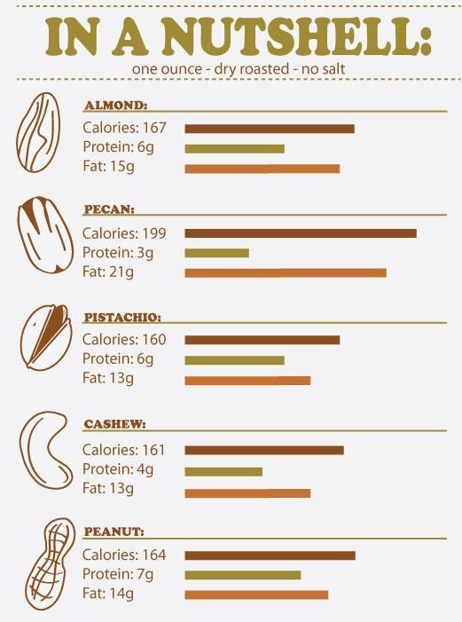 Here's How Nuts Are Beneficial For Your Health - Infographic