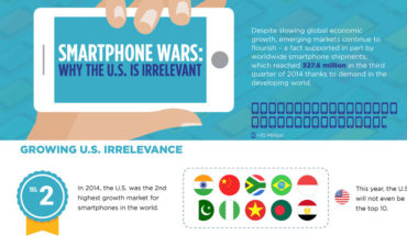 Here's Why The USA is Irrelevant in Terms Of Smartphones - Infographic