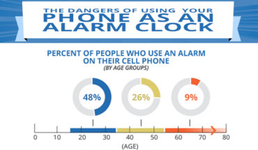 Here's Why You Must NEVER Use Your Phone As Your Alarm Clock - Infographic