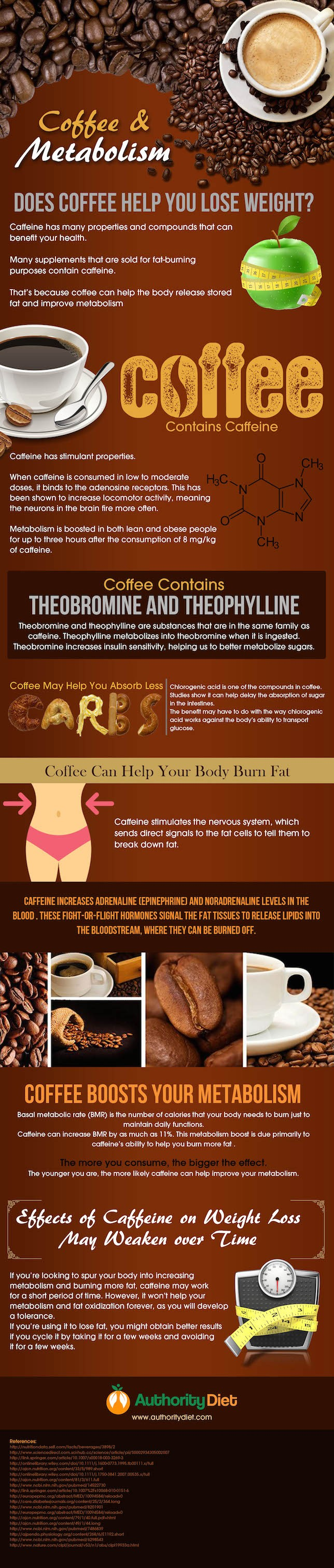 How Coffee Helps With Weight loss - Infographic