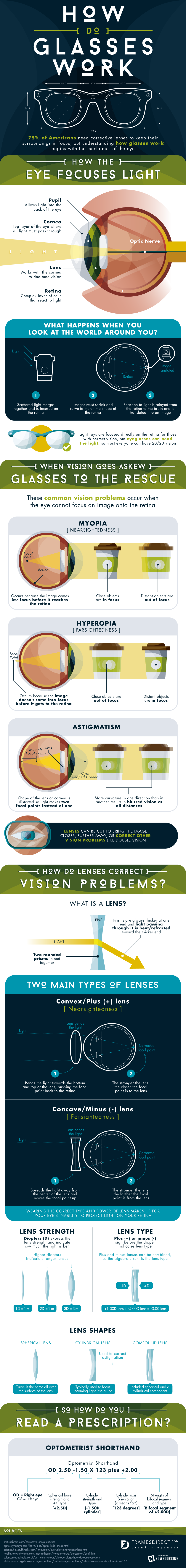 Scientific Explanation Behind The Working Of Glasses - Infographic