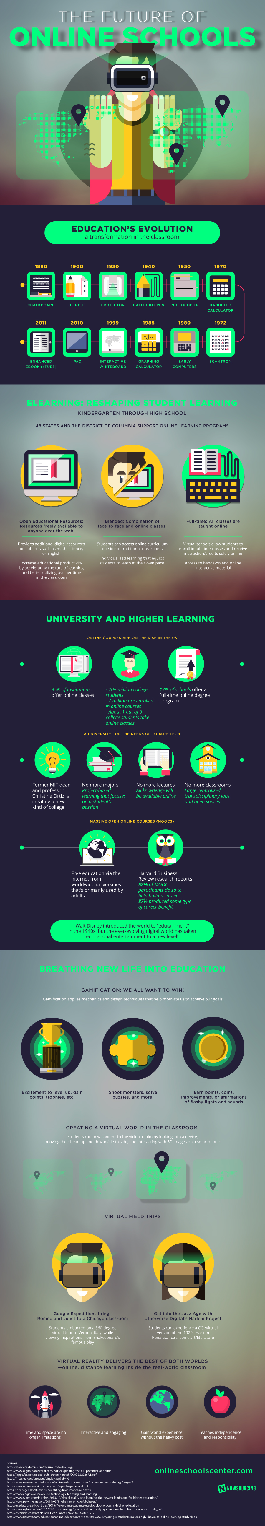The Evolution Of Online Schools and What Their Future Looks Like - Infographic