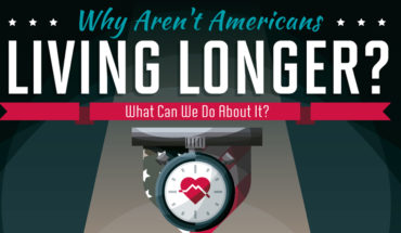 The Life Span Of Americans Is Diminishing - Infographic