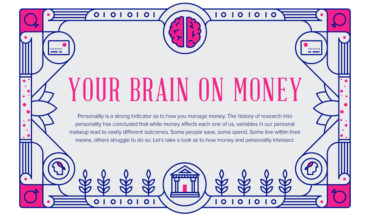 The Relationship Between Money And Your Brain - Infographic