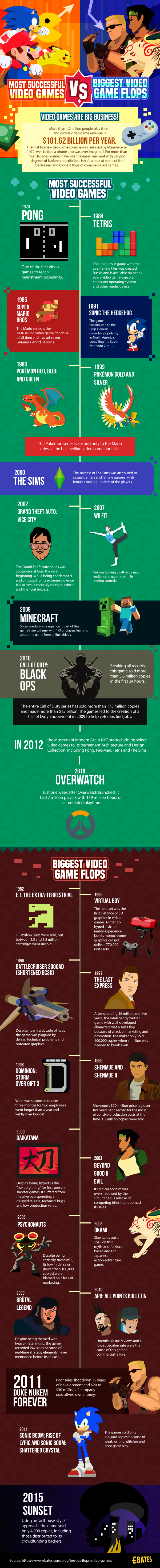Video Games Throughout The Decades- Biggest Hits Vs Biggest Flops! - Infographic