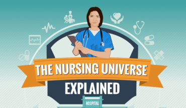 Everything You Need To Know About Nursing As A Career - Infographic