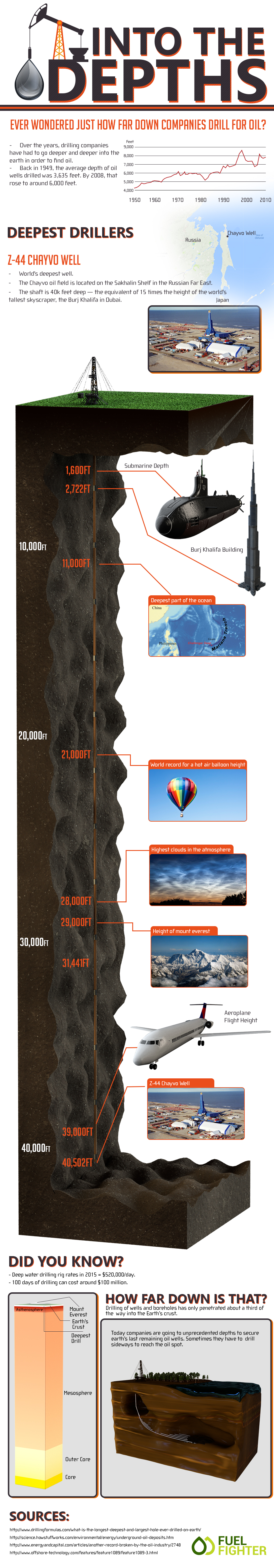 Everything You Need To Know About Oil Excavation - Infographic