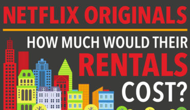 Here Is How Much The TV Characters Of Original Netflix Series Pay For Rent! - Infographic GP