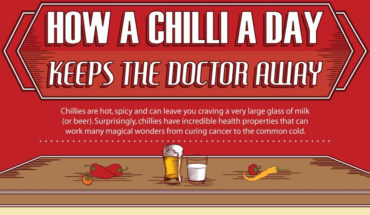 Here's Why You MUST Include Chillies In Your Everyday Diet - Infographic GP
