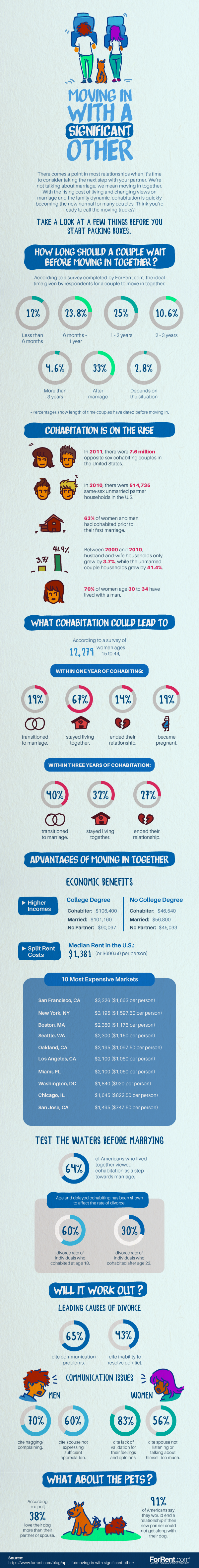Live-in Relationships – Good or Bad Idea? – Infographic