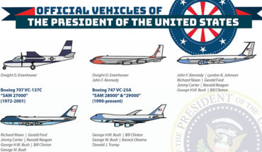 The Presidents Of USA And Their Choices Of Vehicles - Infographic