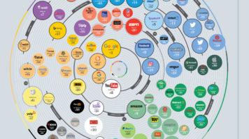 Top 100 Popular Websites - Infographic GP