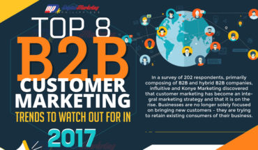 Top Most Emerging B2B Customer Marketing Trends This Year - Infographic GP