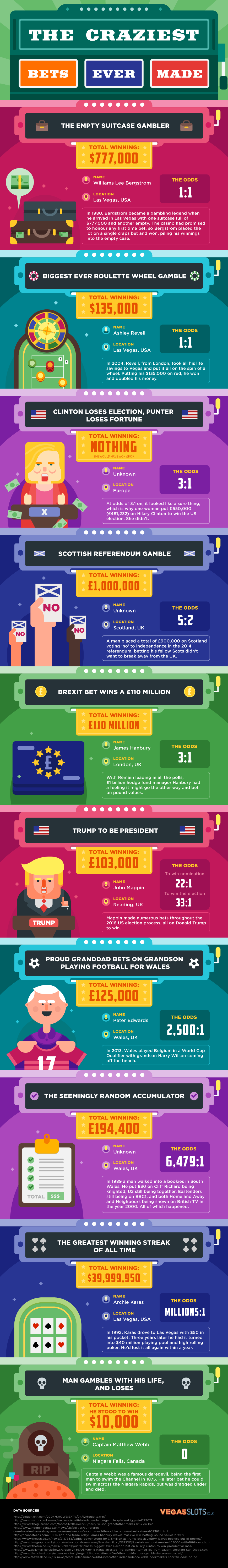 Unbelievable Bets That Have Been Made - Infographic