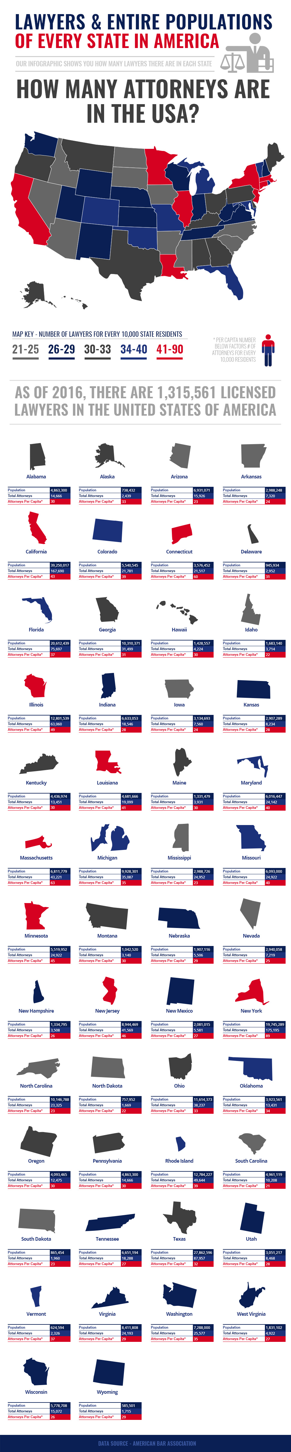 You Won't Believe How Many Attorneys Are In The US - Infographic