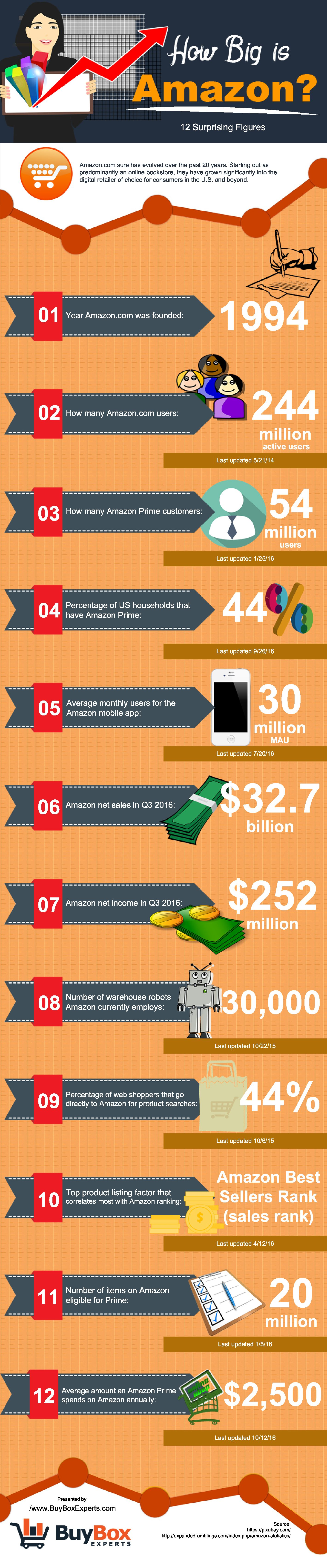 You Won't Believe How Much Amazon Has Grown! - Infographic