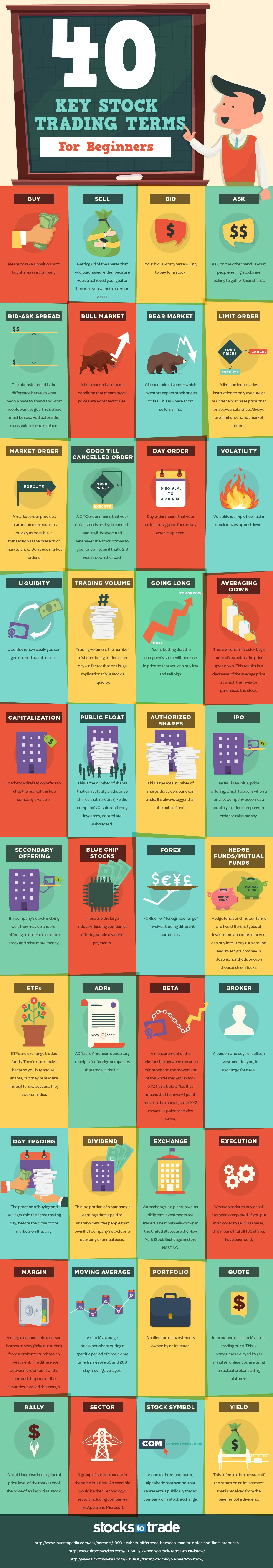 Beginner's Guide - Basic Stock Trading Terminologies - Infographic