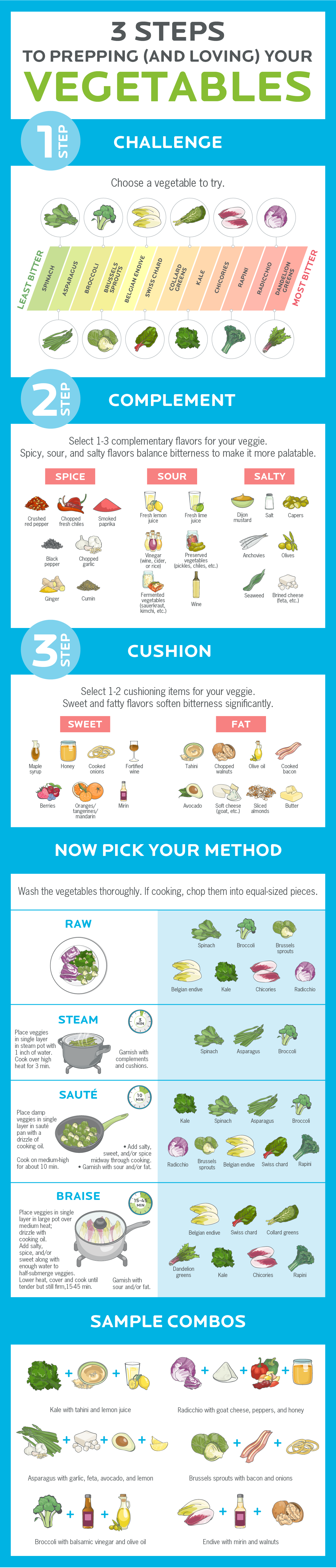 Going Though With Your Veggies - Infographic
