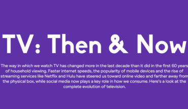 How Watching TV Has Changed Over The Years - Infographic