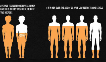 What Is Happening To Men - Infographic