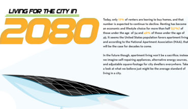 What The Future Looks Like For Living In The City - Infographic