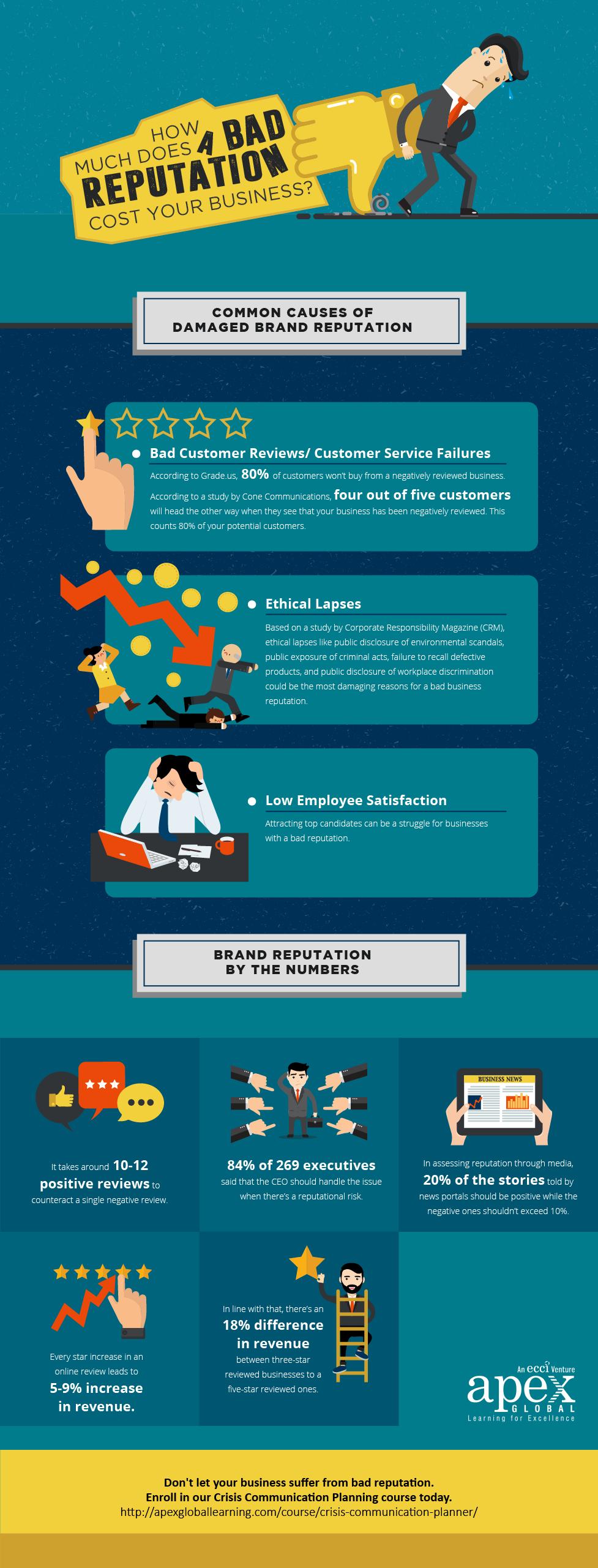How Much A Bad Reputation Costs A Company - Infographic