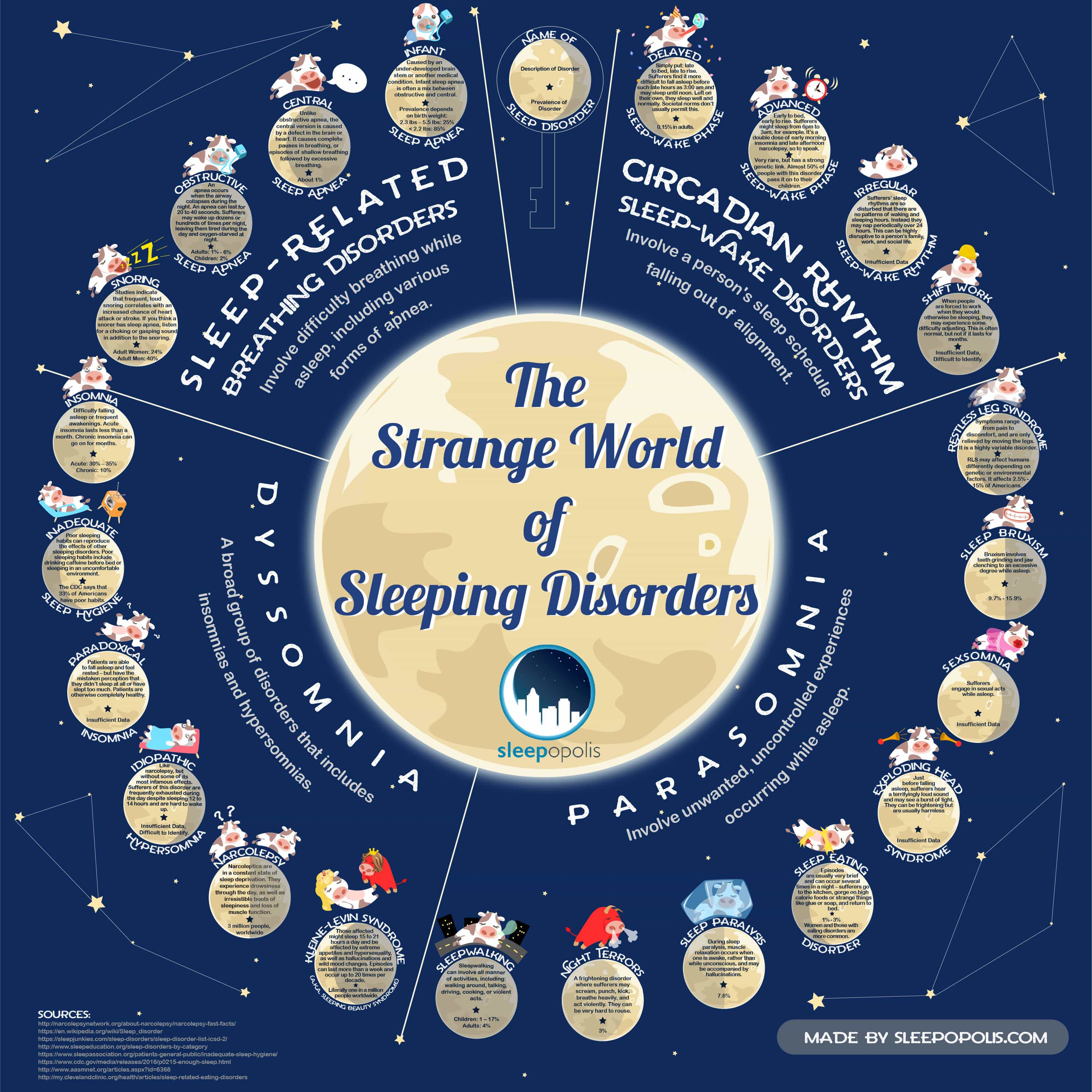 How Much Do You Know About Sleep Disorders? - Infographic